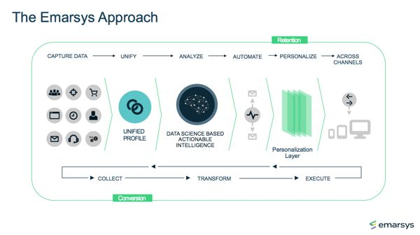 Emarsys Overview approach