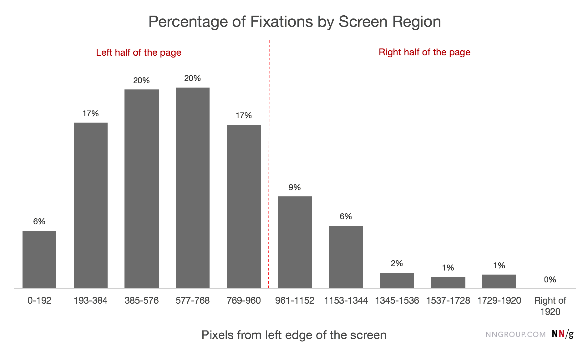 screen fixations nielson