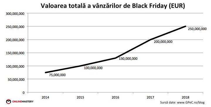 Evolutie valoare totala de vanzari de Black Friday in Romania