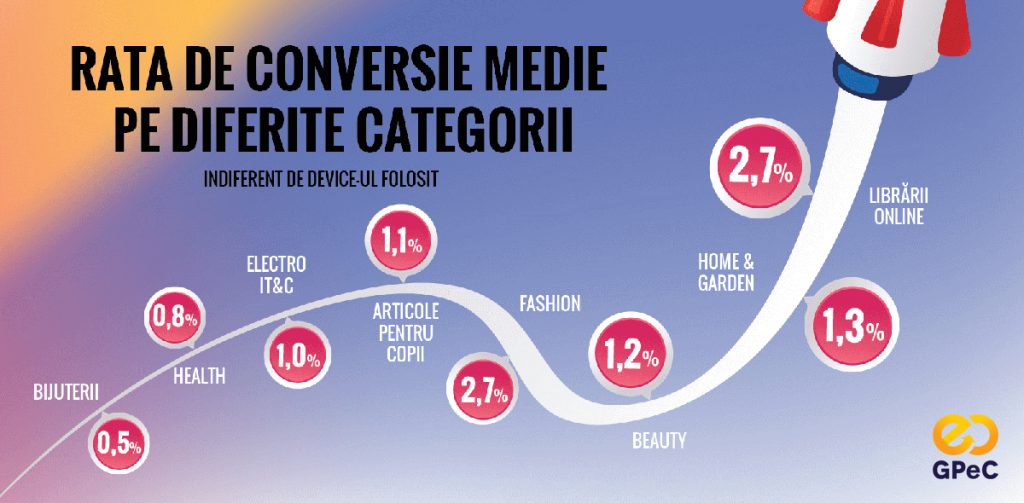 Rata de conversie medie pe diferite categorii de magazine online