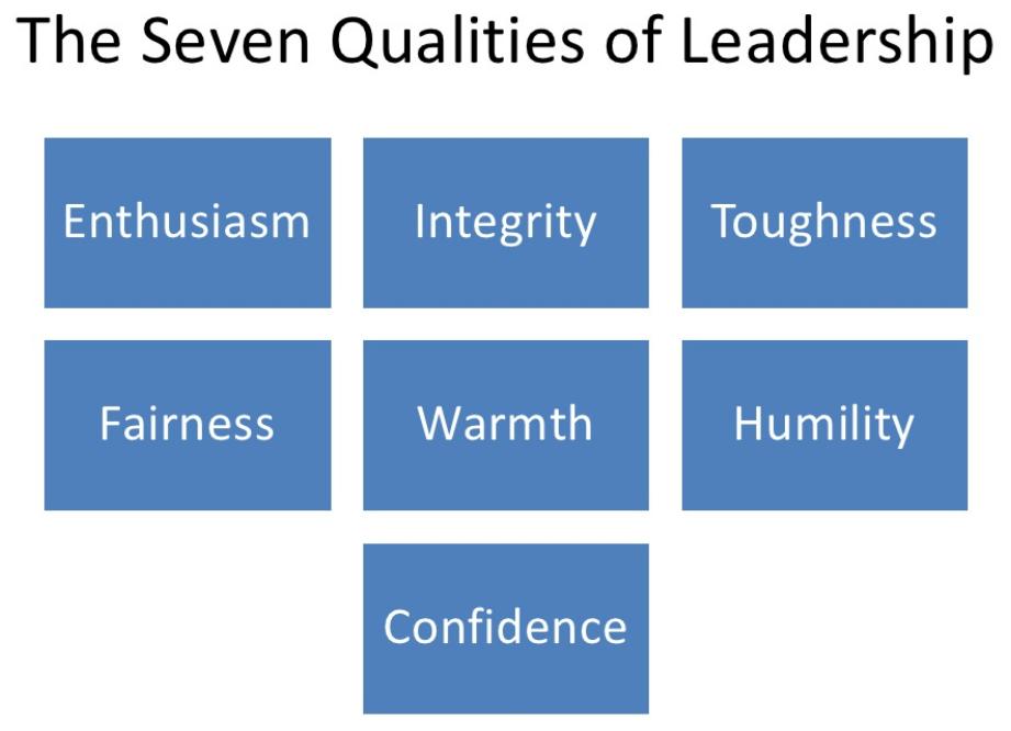 cele 7 calitati ale unui lider