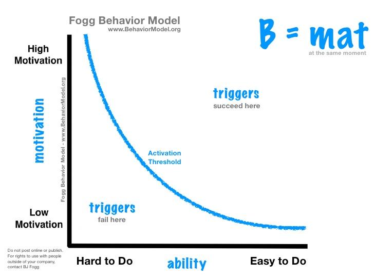 fogg model